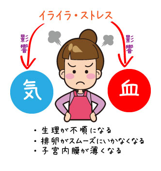 不妊症治療におけるストレス対策