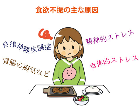 食欲不振の鍼灸治療