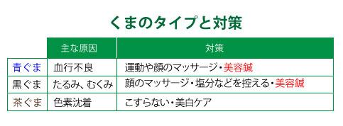 熊野タイプと対策