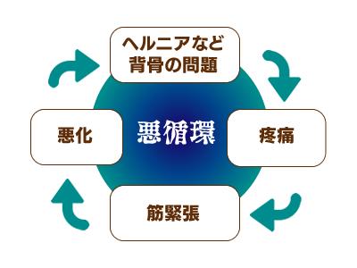 坐骨神経痛の悪循環図